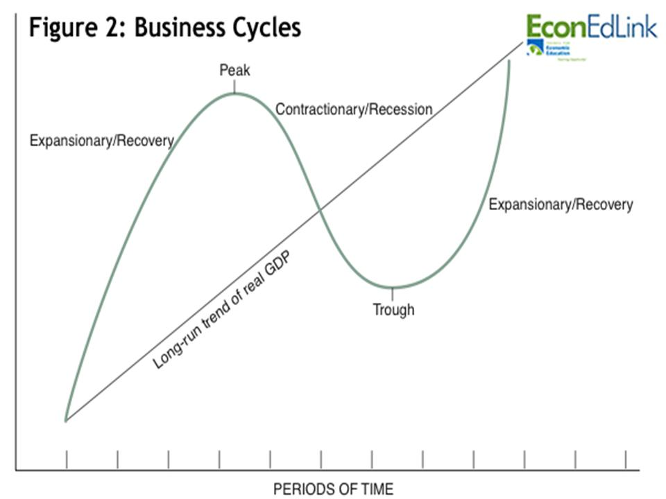 boom cycle economic and bust