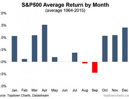 Stock Market Seasonality Explained – Find out the right time to buy stocks.