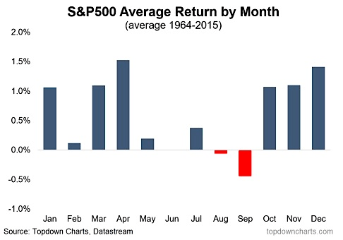 stock market seasonality explained find out the right