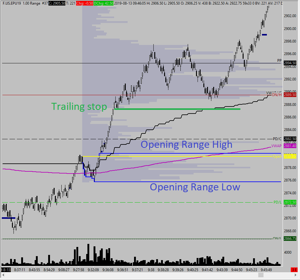 Intraday Trading Strategy: How to Trade the Opening Range