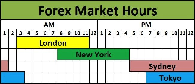 Forex trading time table