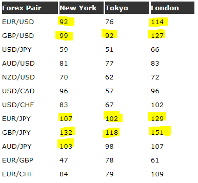 Which forex pair moves most at what time