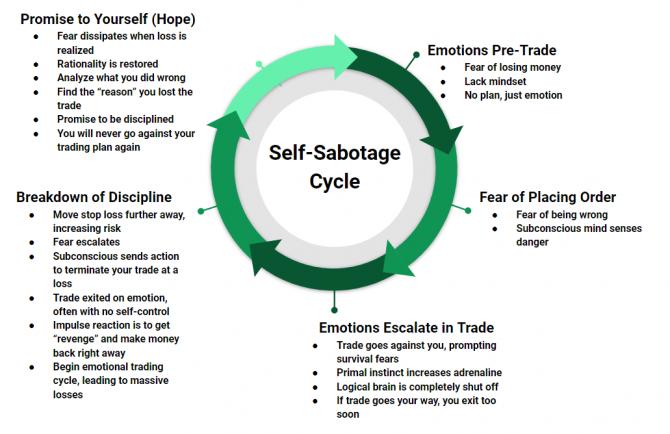 self sabotage cycle of trading