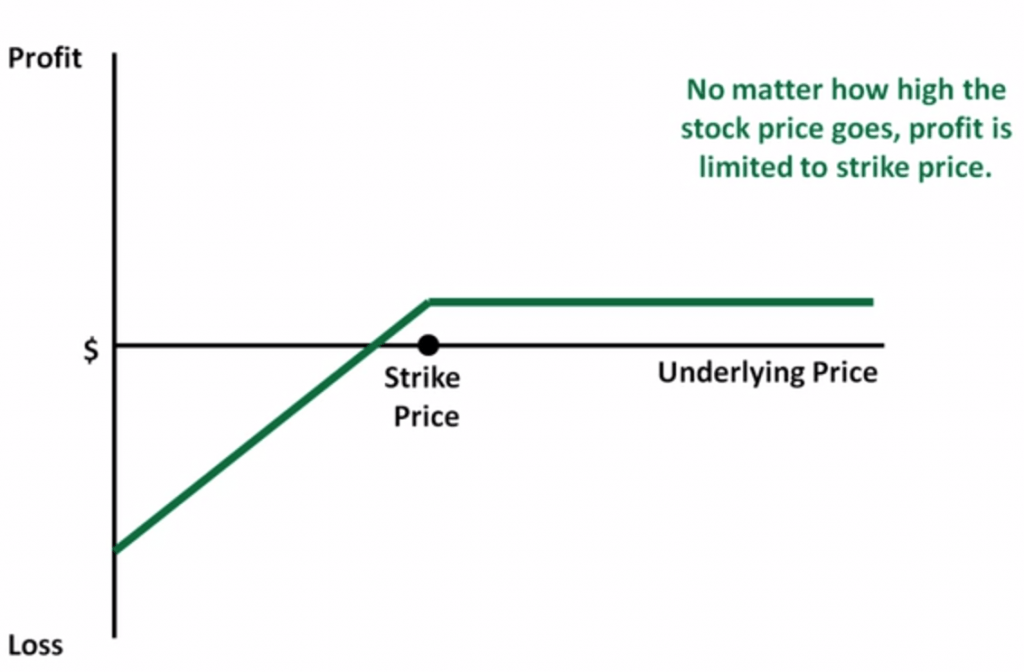 Sell Call Option  Covered Call Strategy