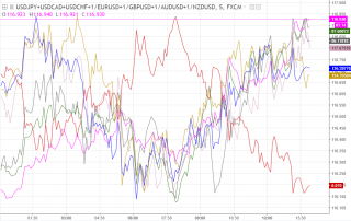 Currency Strength Indicator in FOREX Trading