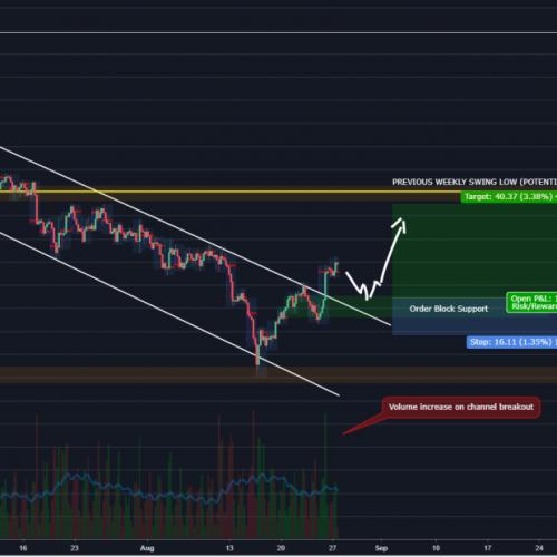 swing trader gold trade