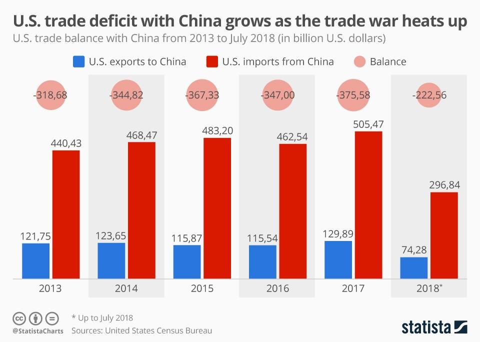 China Trade War - Trade Balance with the US