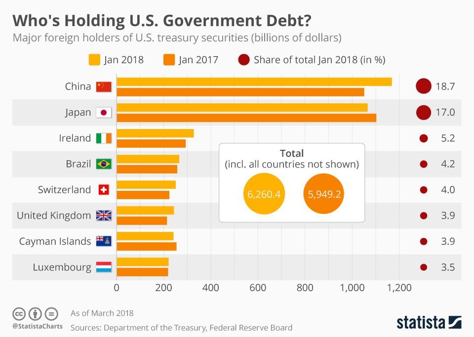 China Trade War - US Treasury Holdings