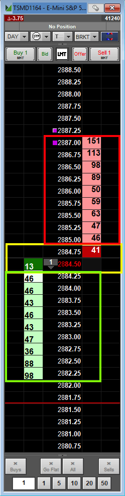 Figure #1: SP500 Futures Price Ladder