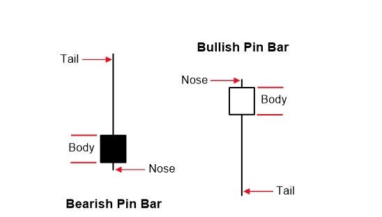 Pinbar Example