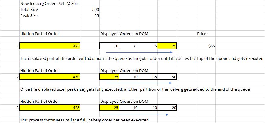 Iceberg Order Matching Example