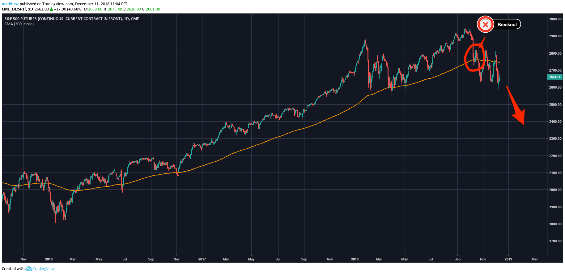 200 Day Moving Average Example - SP500 futures