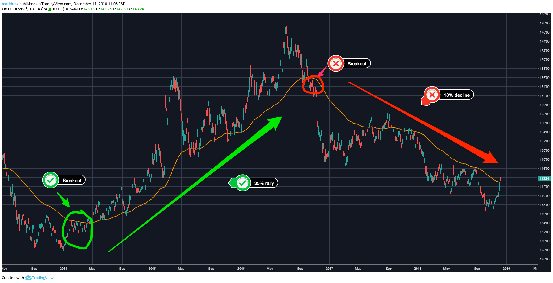 TBOND Futures Breakout Example
