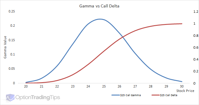 Options Gamma Trading Curve - Call Example