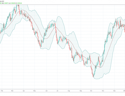 Bollinger Bands: How to Trade Them Like a Pro!