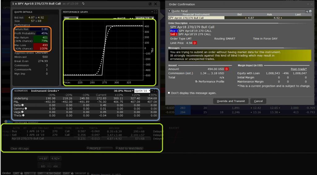 Indicator Analysis