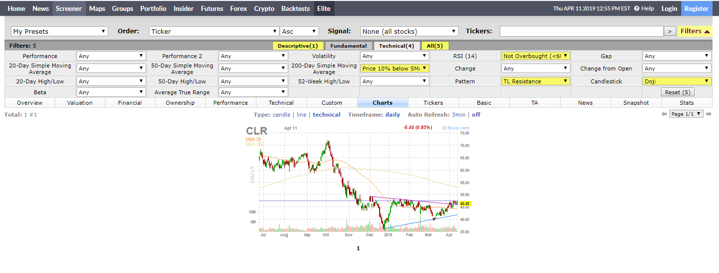 How to use Finviz, the powerful stock screener.