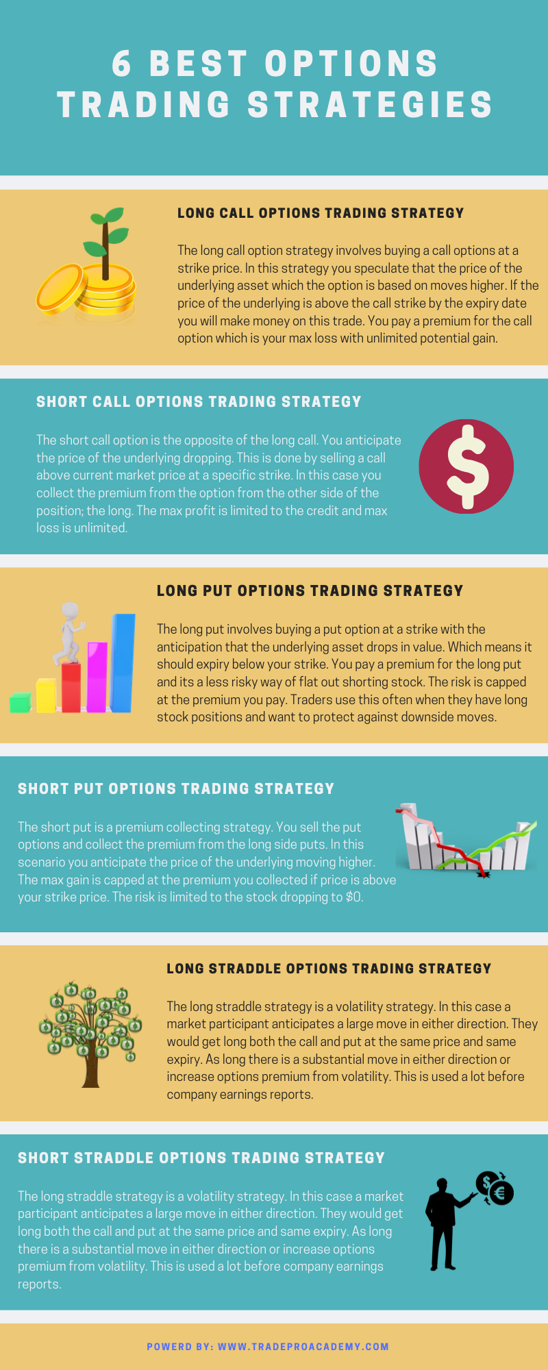 6 Best Option Trading Strategies