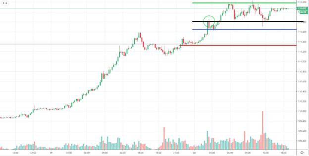Price Peak Chart