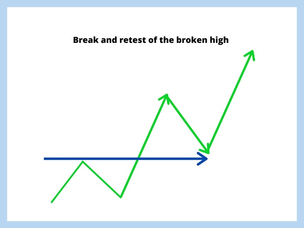 break and retest pattern