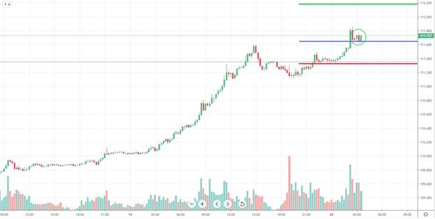 Profit Indicator Chart