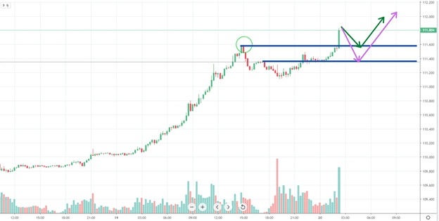 pullbacks Chart