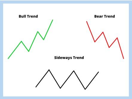 main trend