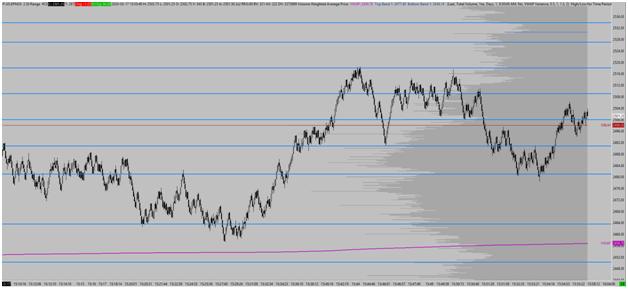 Swing Trading Chart