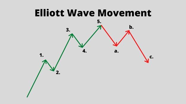 Elliott Wave Movement