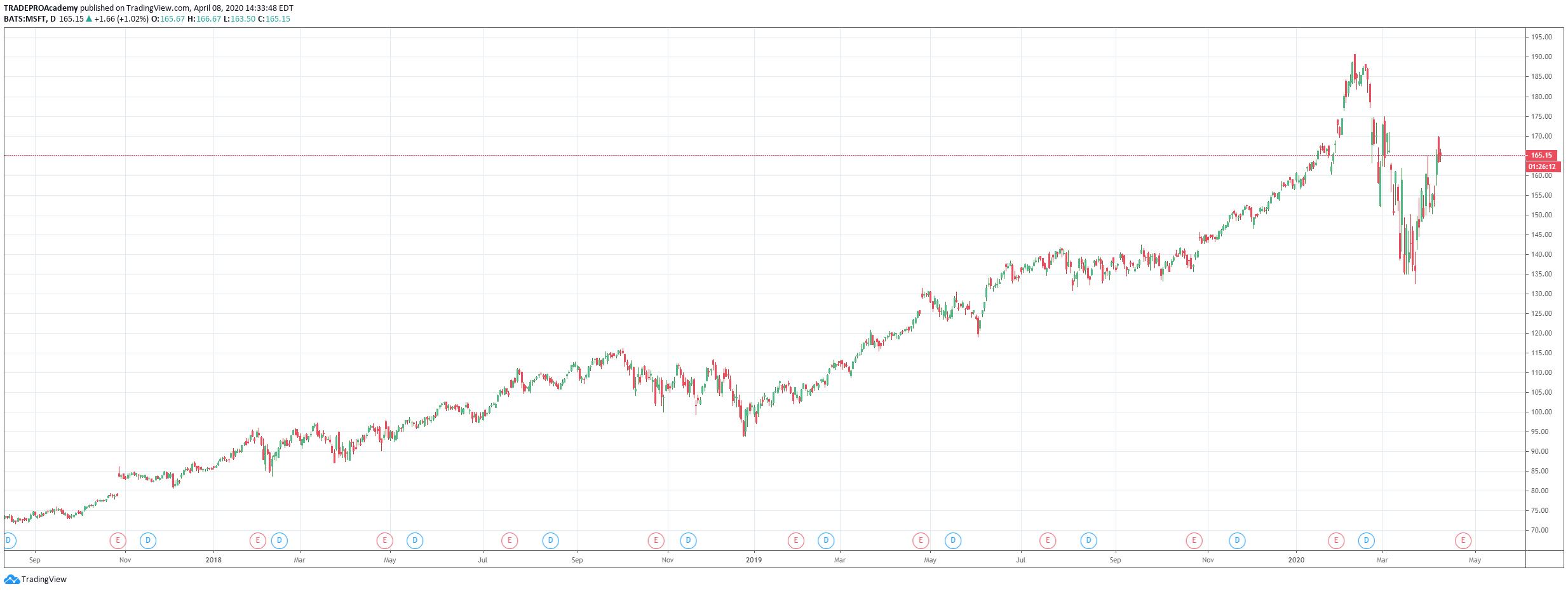 Microsoft (MSFT) Chart