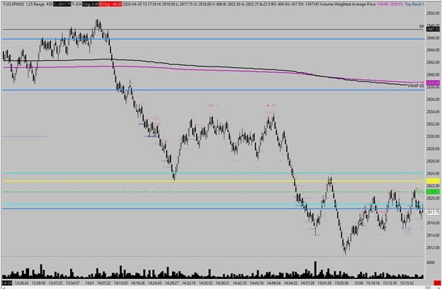 S&P 500 futures market