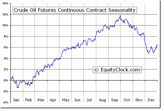 crude oil seasonality chart