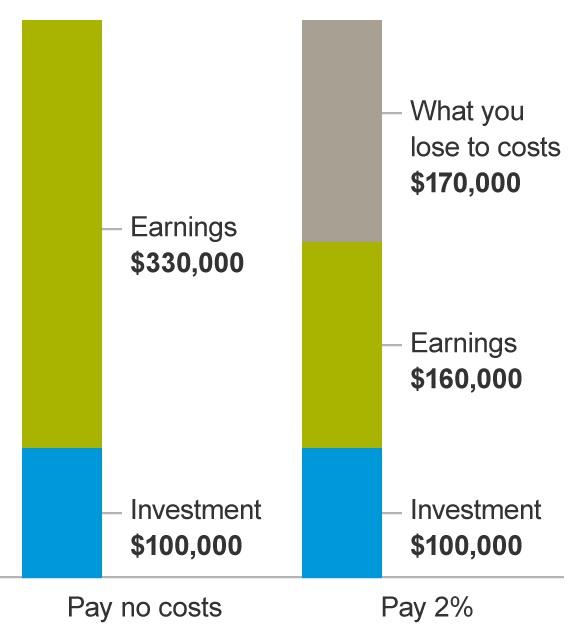 how do stocks work