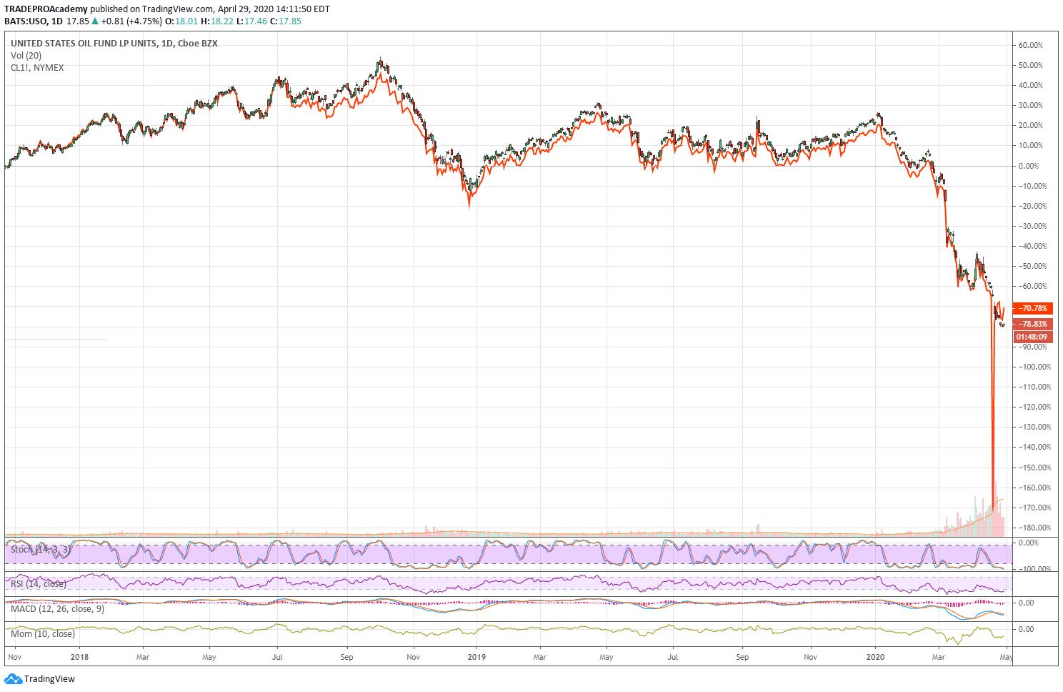 USO oil fund
