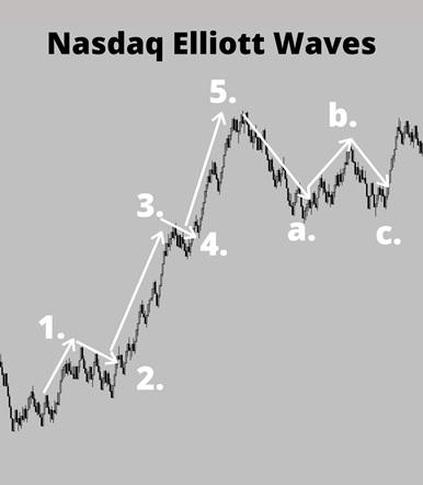 watch markets in