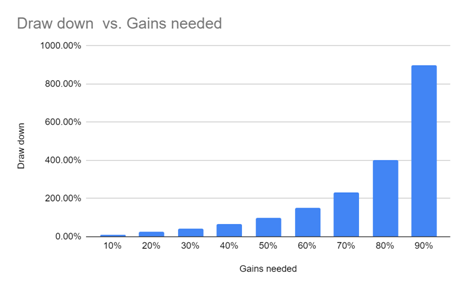 Draw-Down-vs-Gains-Needed