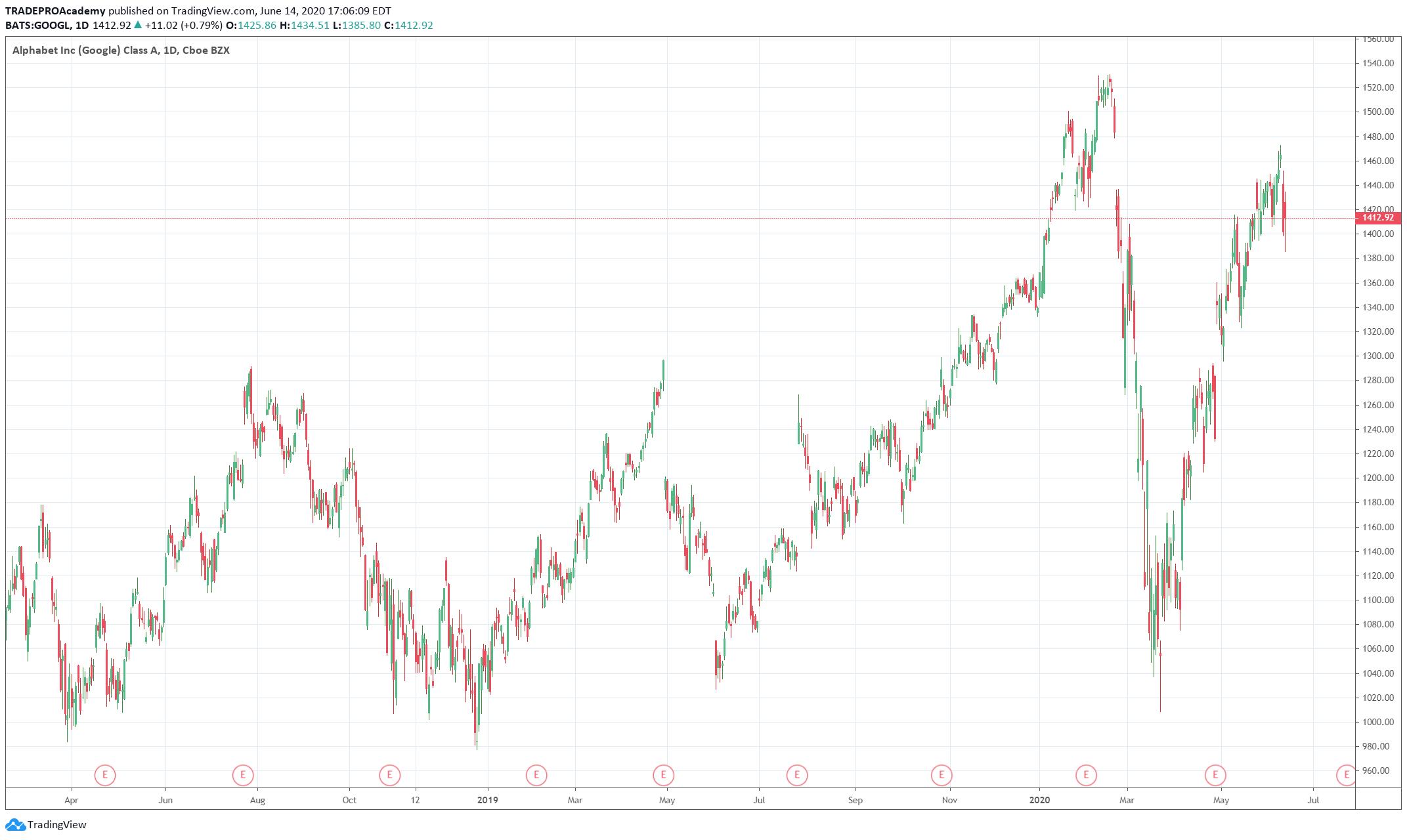 Alphabet (GOOGL) Stocks Flow Chart