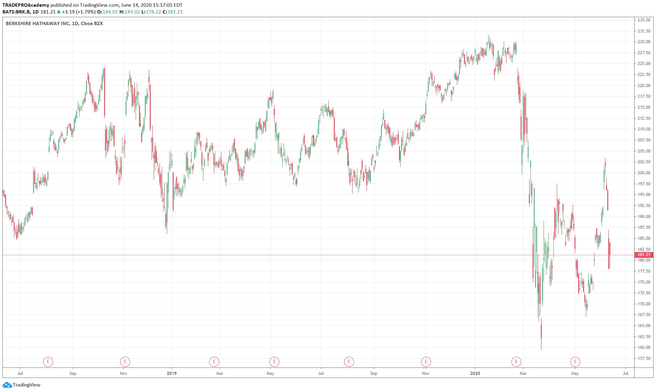 Berkshire Hathaway Stock Flow Chart