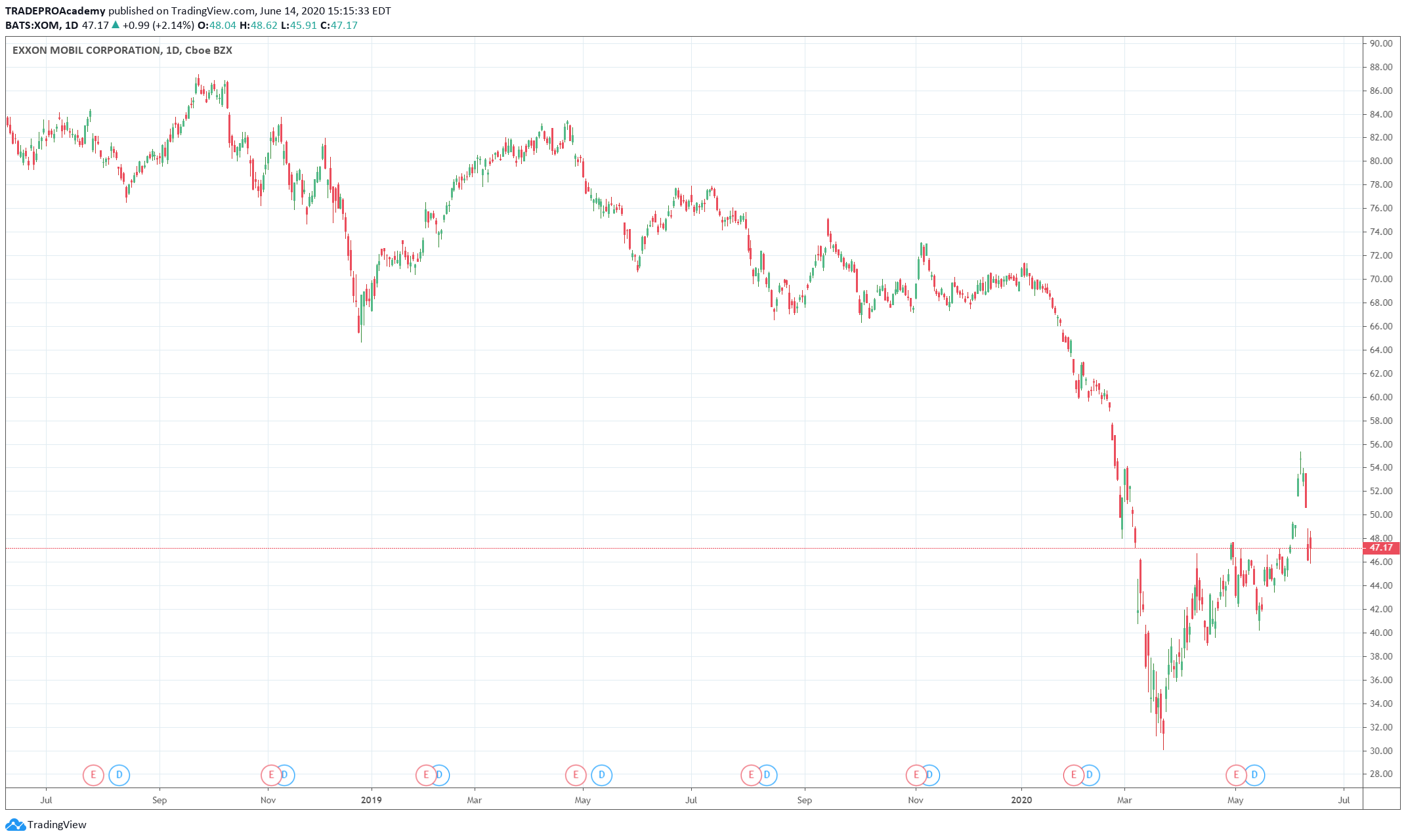 ExxonMobil Stock Flow Chart