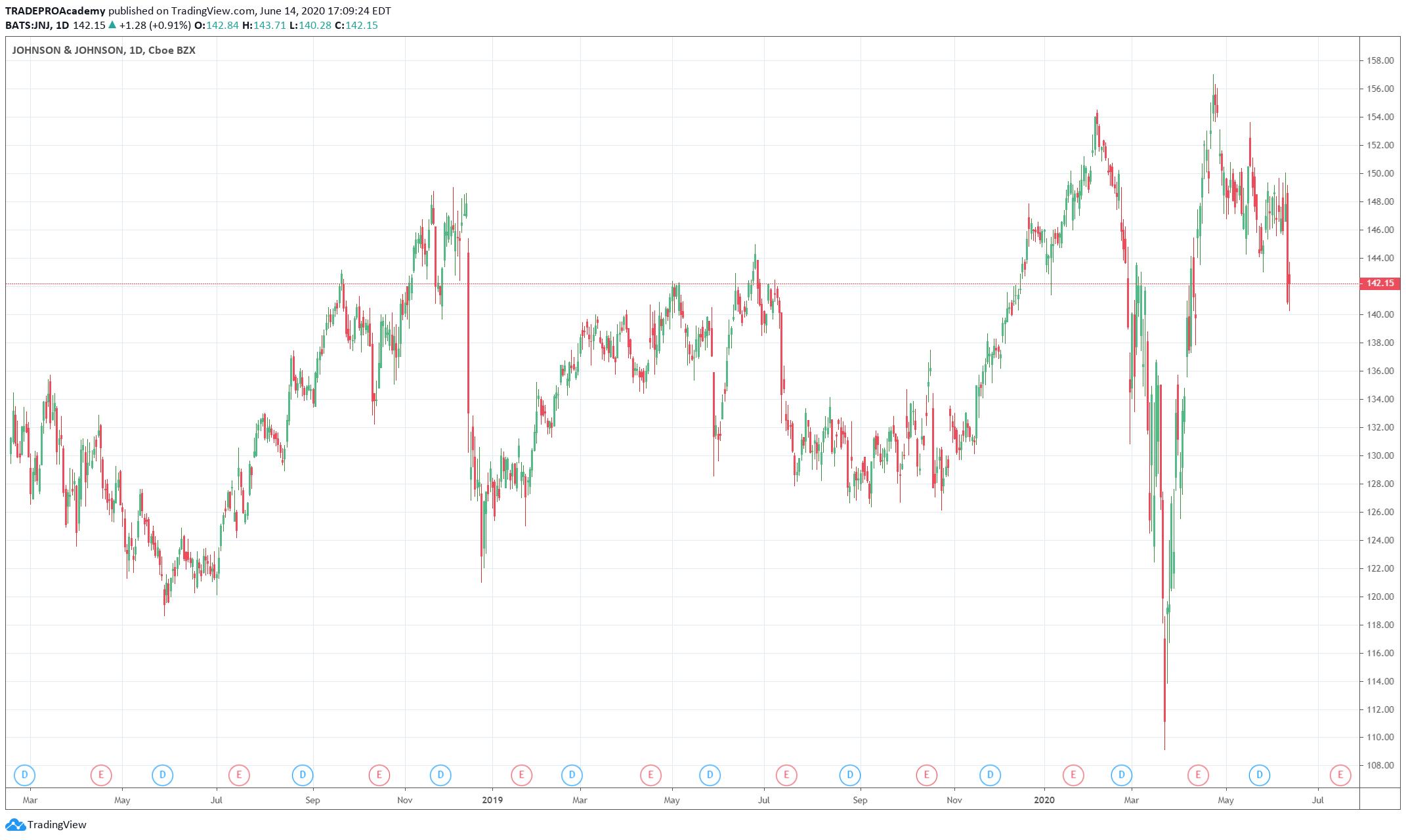 Johnson & Johnson Stocks Flow Chart