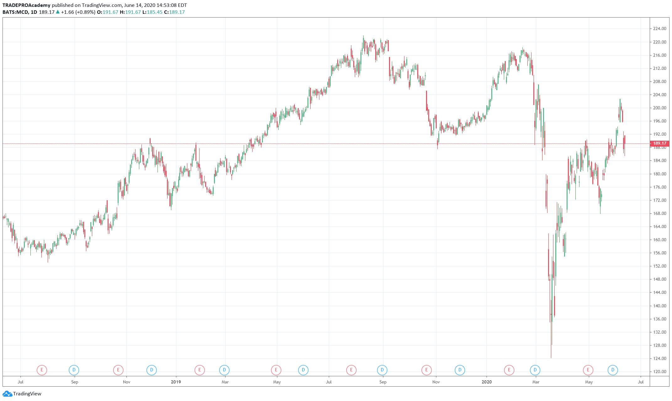 McDonald's Stocks Flow Chart