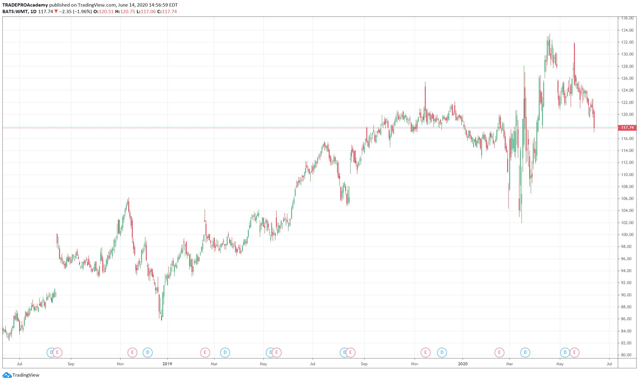 Walmart's Stock Flow Chart