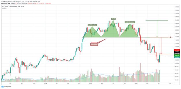 USD or JPY Bearish Reversal