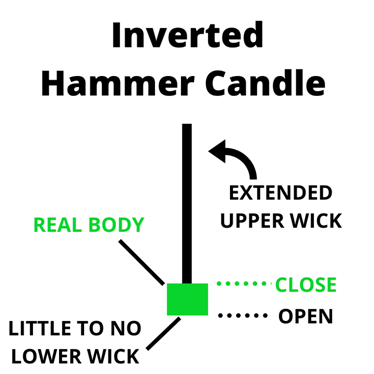 inverted hammer Candle