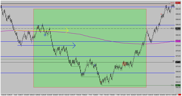 premarket trading Breakdown Chart