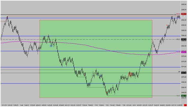premarket trading Chart