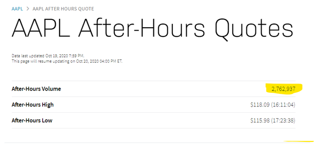 AAPL After Hours Stock