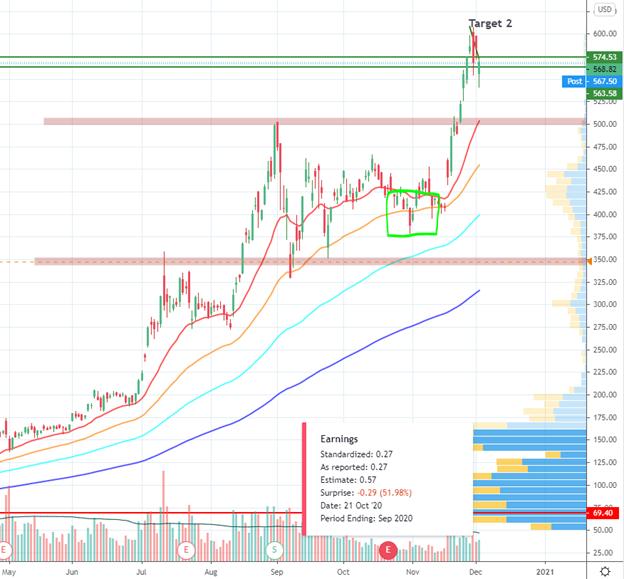 Tesla Stocks Chart
