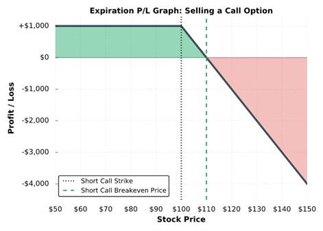profite and loss