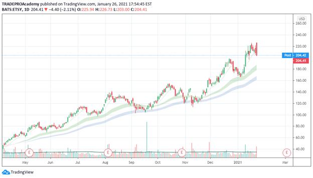 Pullback Trading Chart